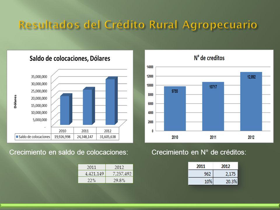 Crecimiento en saldo de colocaciones:Crecimiento en N° de créditos: 20112012 4,421,149 7,257,492 22%29.8%