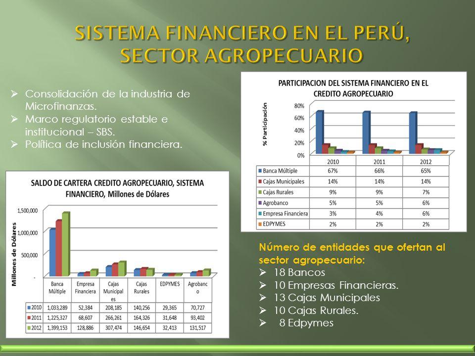 Número de entidades que ofertan al sector agropecuario: 18 Bancos 10 Empresas Financieras. 13 Cajas Municipales 10 Cajas Rurales. 8 Edpymes Consolidac