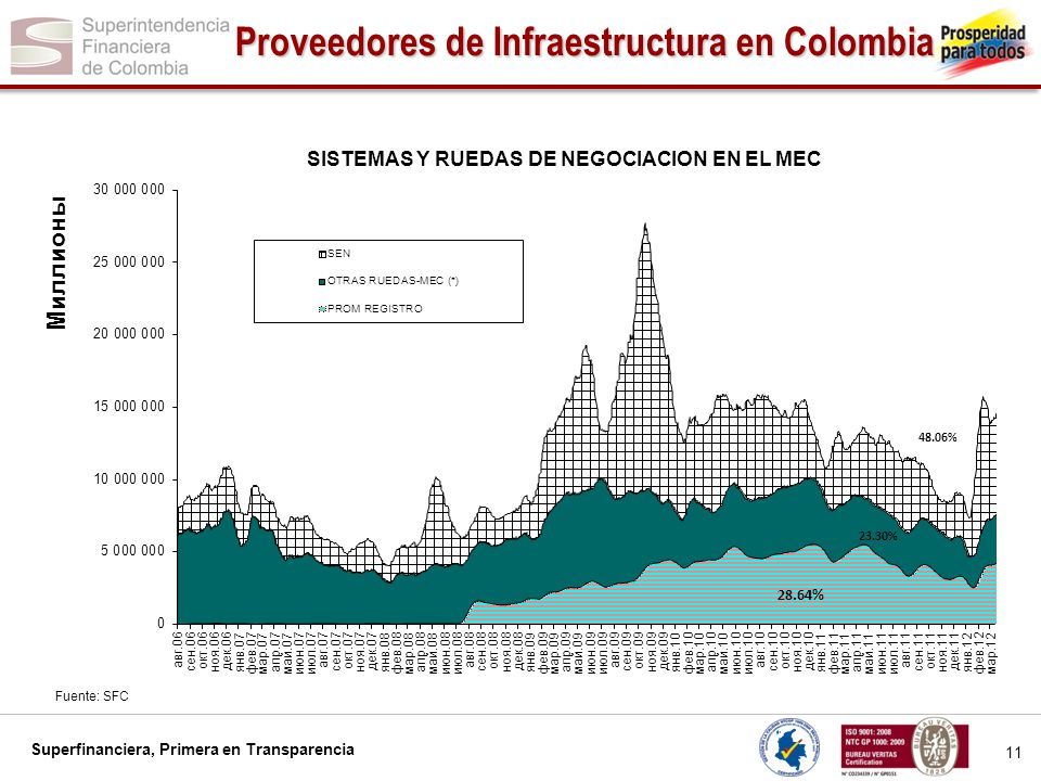 Superfinanciera, Primera en Transparencia 11 Proveedores de Infraestructura en Colombia Fuente: SFC