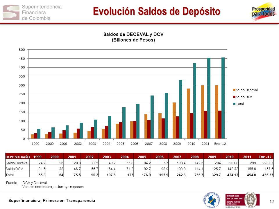 Superfinanciera, Primera en Transparencia 12 Evolución Saldos de Depósito Fuente: DCV y Deceval Valores nominales, no incluye cupones Saldos de DECEVA
