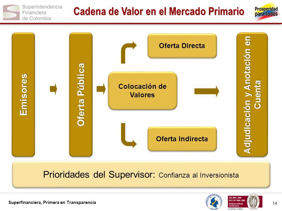 Superfinanciera, Primera en Transparencia 14 Cadena de Valor en el Mercado Primario EmisoresEmisores Colocación de Valores Prioridades del Supervisor: