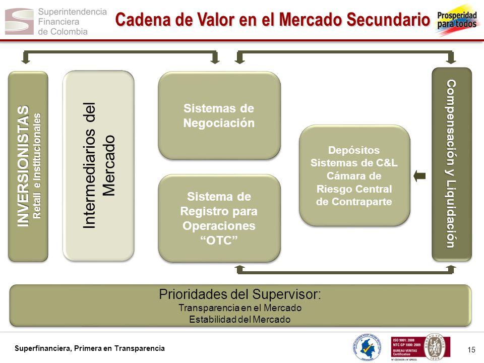 Superfinanciera, Primera en Transparencia 15 Cadena de Valor en el Mercado Secundario INVERSIONISTAS Retail e Institucionales INVERSIONISTAS Sistemas