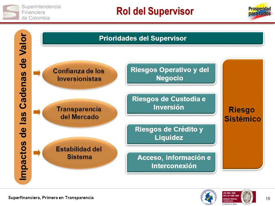 Superfinanciera, Primera en Transparencia 16 Rol del Supervisor Confianza de los Inversionistas Confianza de los Inversionistas Transparencia del Merc