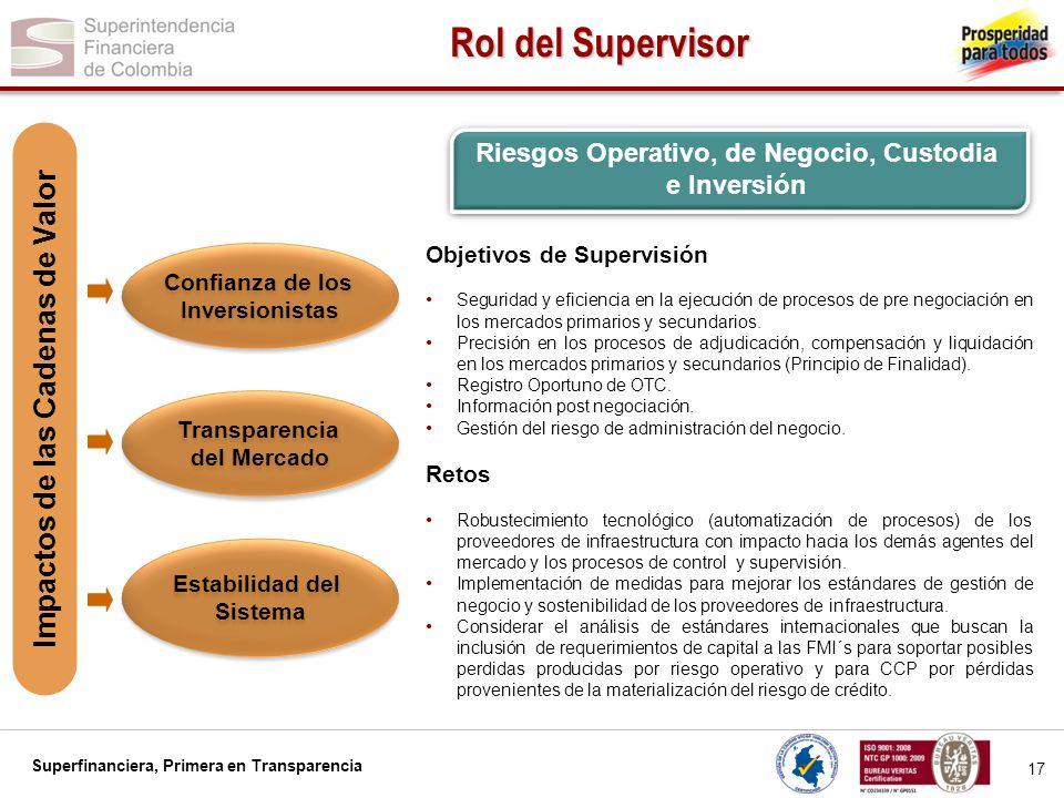 Superfinanciera, Primera en Transparencia 17 Rol del Supervisor Confianza de los Inversionistas Confianza de los Inversionistas Transparencia del Merc