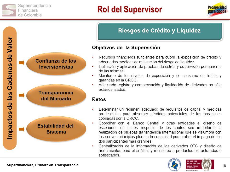 Superfinanciera, Primera en Transparencia 18 Rol del Supervisor Confianza de los Inversionistas Confianza de los Inversionistas Transparencia del Merc
