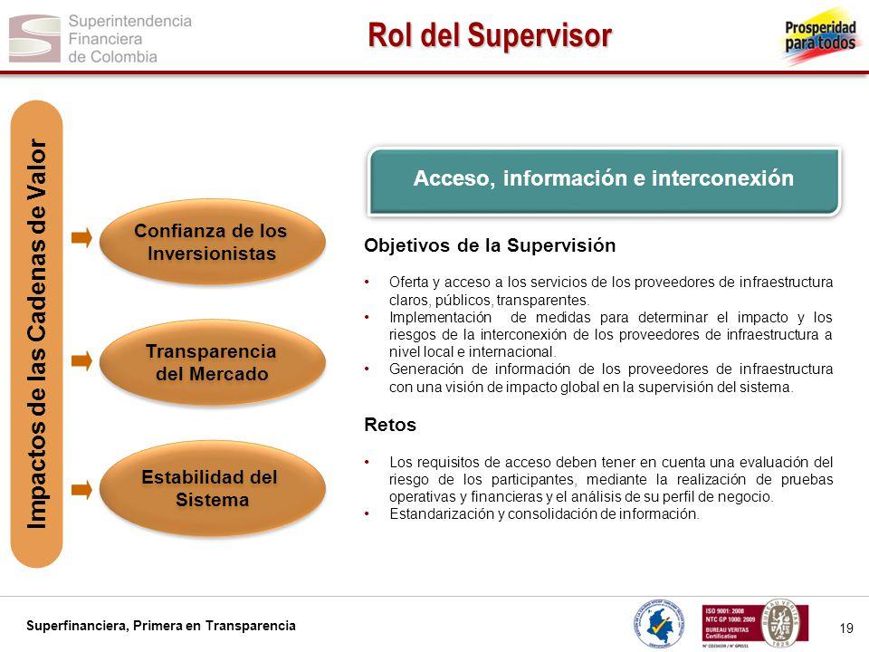 Superfinanciera, Primera en Transparencia 19 Rol del Supervisor Confianza de los Inversionistas Confianza de los Inversionistas Transparencia del Merc
