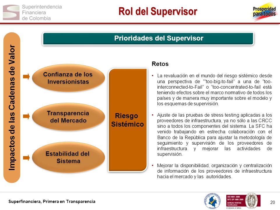 Superfinanciera, Primera en Transparencia 20 Rol del Supervisor Confianza de los Inversionistas Confianza de los Inversionistas Transparencia del Merc