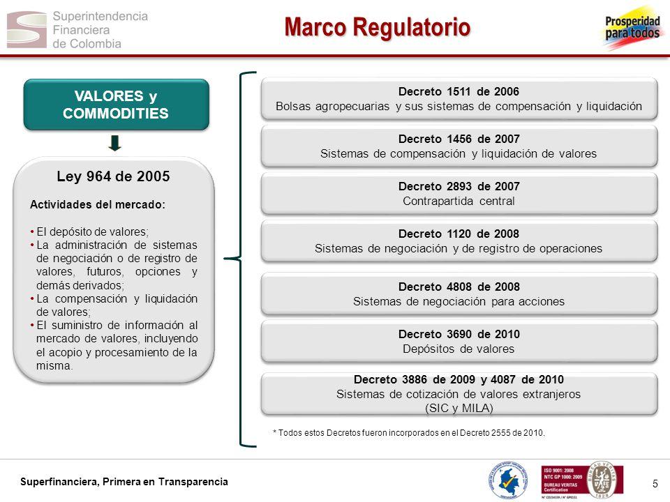 Superfinanciera, Primera en Transparencia 6 Marco Regulatorio DIVISAS (Regulación de la Junta del Banco de la República) DIVISAS (Regulación de la Junta del Banco de la República) Resolución Externa 4 de 2009 Resolución Externa 12 de 2009 Resolución Externa 10 de 2009 Sistemas de Negociación y Registro de Divisas Resolución Externa 4 de 2006 Resolución Externa 1 de 2011 Resolución Externa 5 de 2007 Sistemas de Compensación y Liquidación de Divisas Resolución Externa 12 de 2008 Resolución Externa 6 de 2009 Cámaras de riesgo central de contraparte Circular Reglamentaria Externa DODM 317 de 2011 Circular Reglamentaria Externa DODM 317 de 2011 Circular Reglamentaria Externa DODM 295 de 2008 Circular Reglamentaria Externa DODM 295 de 2008 Circular Reglamentaria Externa DODM 316 de 2009 Circular Reglamentaria Externa DODM 316 de 2009
