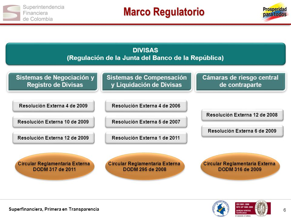 Superfinanciera, Primera en Transparencia 7 Proveedores de Infraestructura en Colombia INSTRUMENTOS SISTEMAS DE NEGOCIACIÓN Y/O REGISTRO DEPOSITARIOS CENTRALES SISTEMAS DE COMPENSACIÓN Y LIQUIDACIÓN CONTRAPARTES CENTRALES Renta Fija Mercado Mayorista SENElectronicoDCV NA Mercado retail MEC ICAP GFI Tradition Deceval (registro) Electrónico Hibrido Electrónico DCV Deceval DCV Deceval NA Renta variable BVCElectrónicoDeceval BVC NA Derivados Subyacente financiero BVCElectrónicoNACRCC EnergíaDerivexElectrónicoNACRCC Divisas Spot SET-FX ICAP Tradition GFI Electrónico Hibrido NACCD - FX NA DerivadosNA En Colombia, los proveedores de infraestructura corresponden a una gama mucho más amplia que las entidades del sistema de pagos, compensación y liquidación, también hacen parte de este sector las bolsas de valores, los sistemas de negociación y de registro de operaciones.