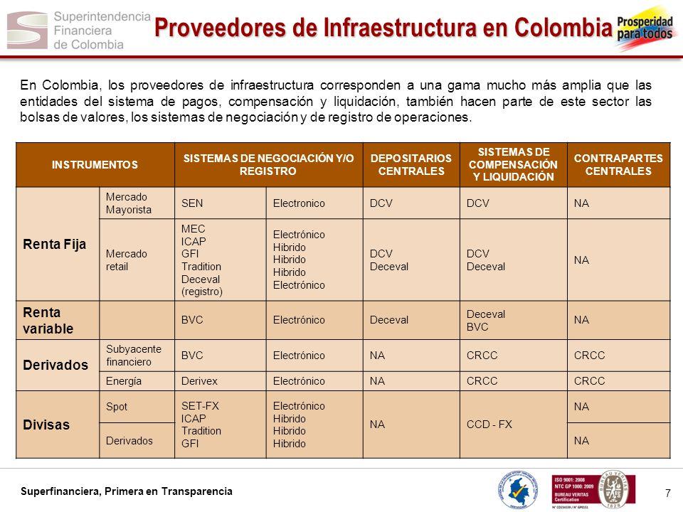 Superfinanciera, Primera en Transparencia 8 Proveedores de Infraestructura en Colombia Multiplicidad de actividades: En Colombia, existen proveedores de infraestructura que desarrollan diversas actividades de la cadena de valor del mercado, participando tanto en la proveeduría de sistemas de negociación y de registro, así como la custodia o la compensación y liquidación.