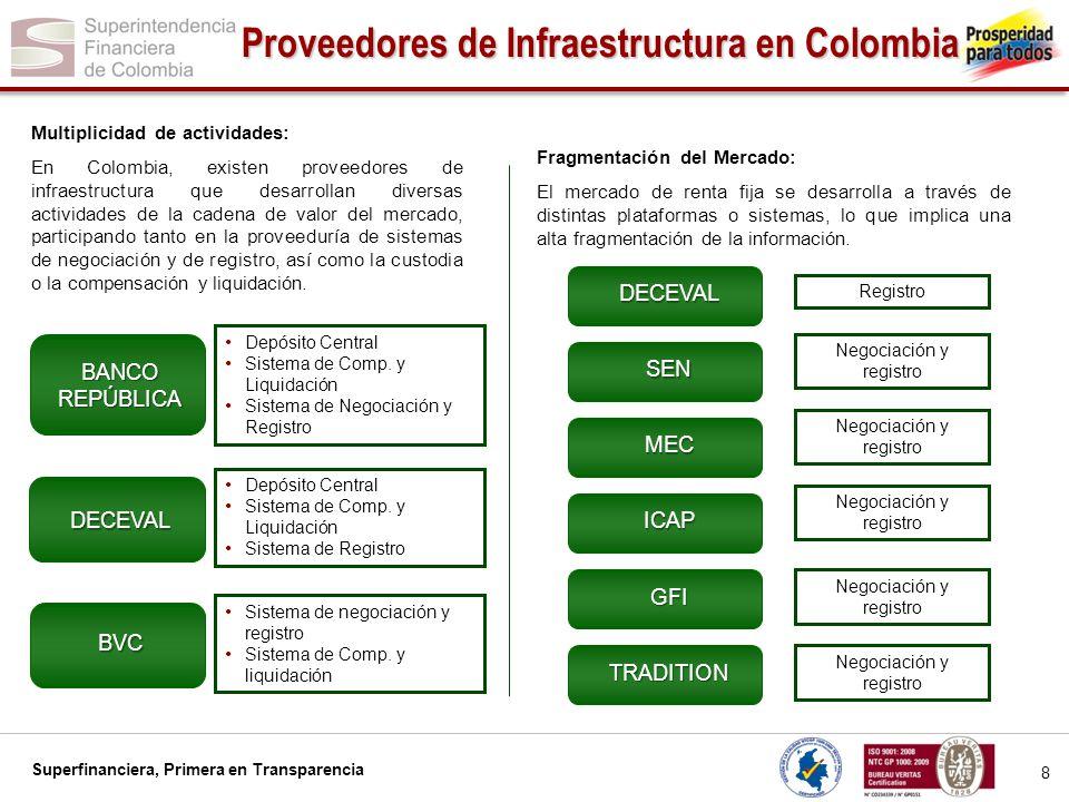Superfinanciera, Primera en Transparencia 9 Proveedores de Infraestructura en Colombia Gobierno corporativo y Acceso a los Proveedores de Infraestructura Existen tendencias monopólicas en el sector.