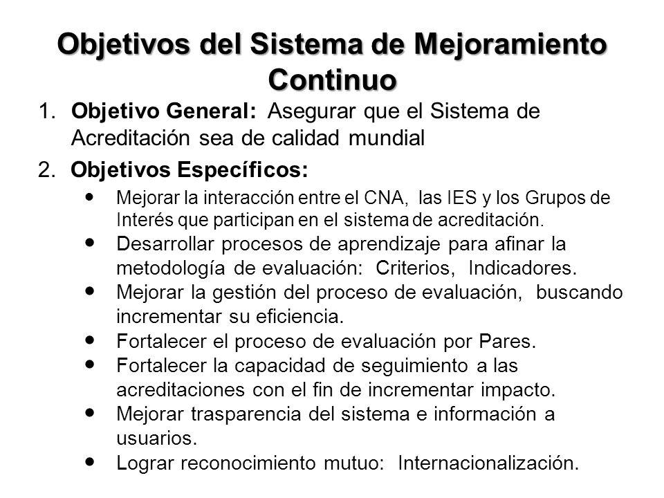 Objetivos del Sistema de Mejoramiento Continuo 1.Objetivo General: Asegurar que el Sistema de Acreditación sea de calidad mundial 2.Objetivos Específicos: Mejorar la interacción entre el CNA, las IES y los Grupos de Interés que participan en el sistema de acreditación.