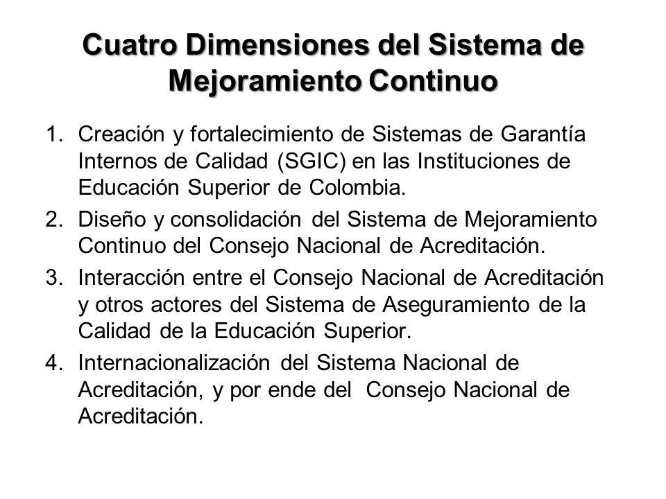 Cuatro Dimensiones del Sistema de Mejoramiento Continuo 1.Creación y fortalecimiento de Sistemas de Garantía Internos de Calidad (SGIC) en las Instituciones de Educación Superior de Colombia.