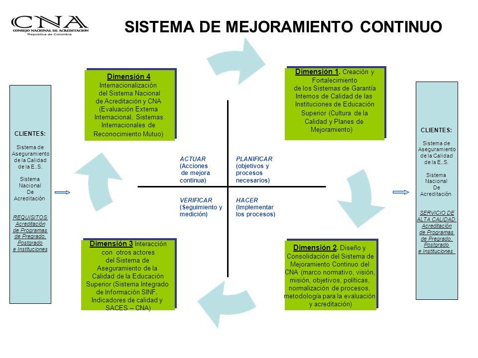 HACER (Implementar los procesos) VERIFICAR (Seguimiento y medición) ACTUAR (Acciones de mejora continua) SISTEMA DE MEJORAMIENTO CONTINUO PLANIFICAR (objetivos y procesos necesarios) CLIENTES: Sistema de Aseguramiento de la Calidad de la E..S.