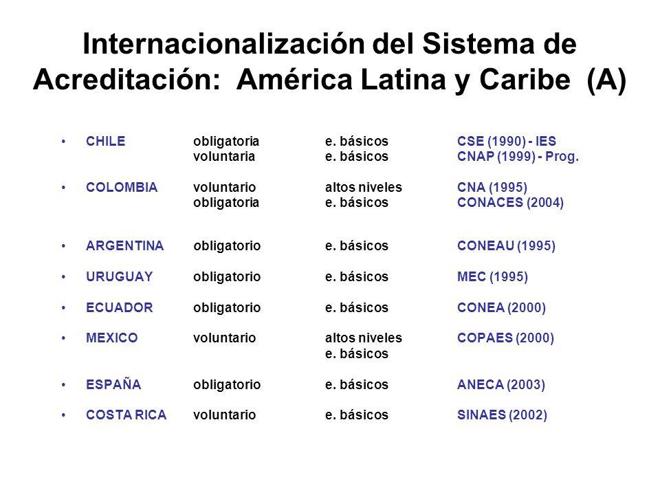 Internacionalización del Sistema de Acreditación: América Latina y Caribe (A) CHILEobligatoria e.