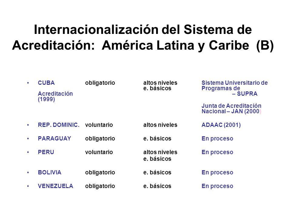 Internacionalización del Sistema de Acreditación: América Latina y Caribe (B) CUBAobligatorioaltos niveles Sistema Universitario de e.