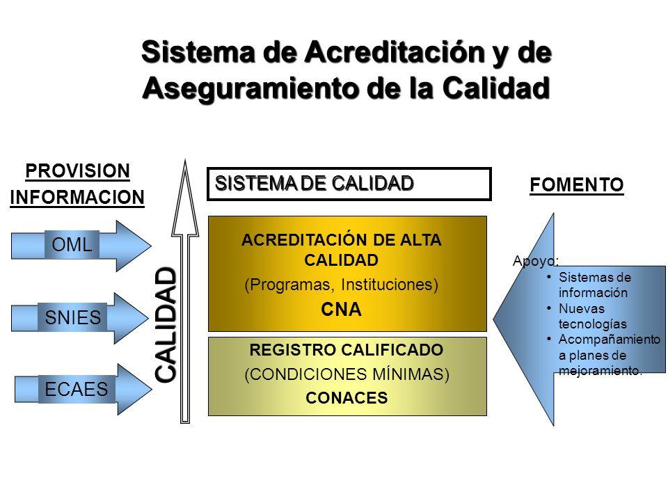 Sistema de Acreditación y de Aseguramiento de la Calidad CALIDAD REGISTRO CALIFICADO (CONDICIONES MÍNIMAS) CONACES SISTEMA DE CALIDAD PROVISION INFORMACION FOMENTO OML ECAES SNIES Apoyo: Sistemas de información Nuevas tecnologías Acompañamiento a planes de mejoramiento.