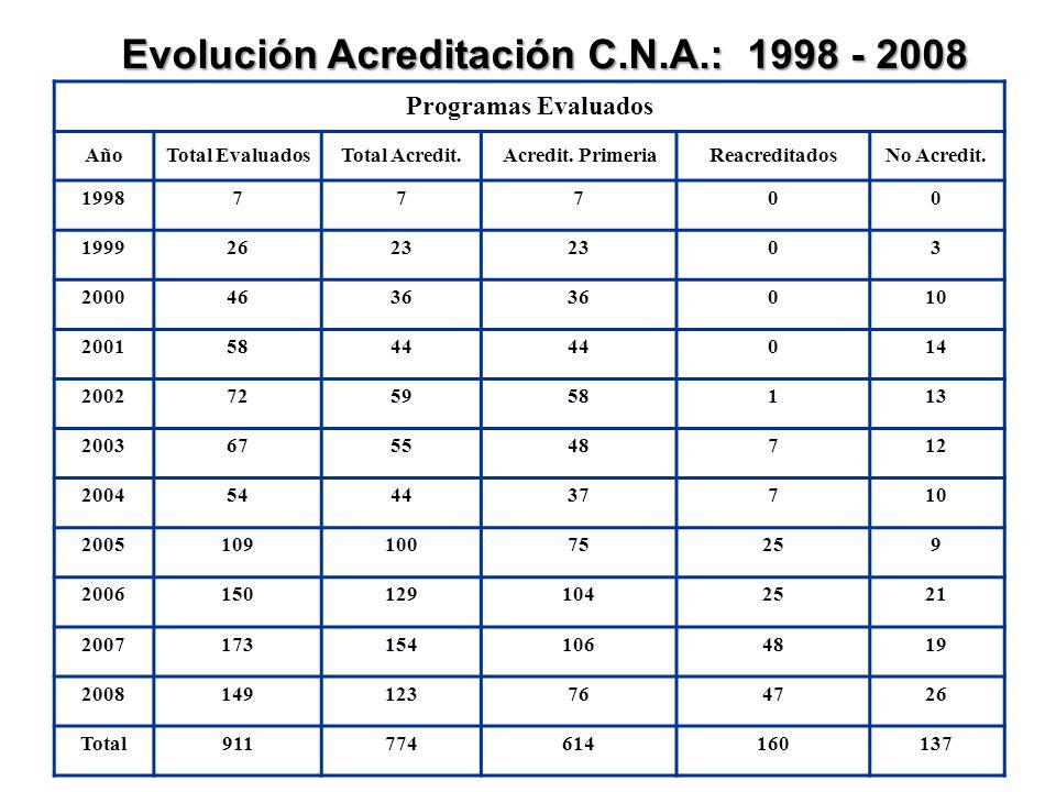 Programas Evaluados AñoTotal EvaluadosTotal Acredit.
