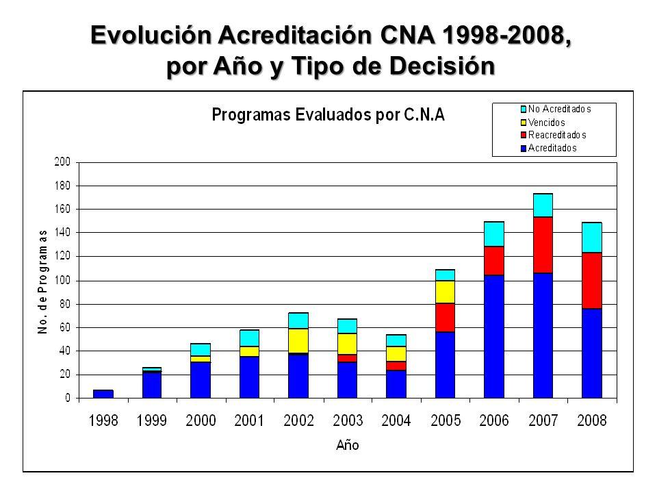 Evolución Acreditación CNA 1998-2008, por Año y Tipo de Decisión