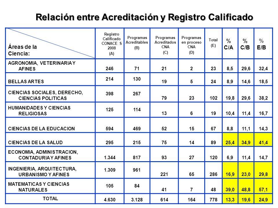 Áreas de la Ciencia: AGRONOMIA, VETERINARIA Y AFINES24671212238,529,632,4 BELLAS ARTES 214130 195248,914,618,5 CIENCIAS SOCIALES, DERECHO, CIENCIAS POLITICAS 398267 792310219,829,638,2 HUMANIDADES Y CIENCIAS RELIGIOSAS 125114 1361910,411,416,7 CIENCIAS DE LA EDUCACION5944695215678,811,114,3 CIENCIAS DE LA SALUD29521575148925,434,941,4 ECONOMIA, ADMINISTRACION, CONTADURIA Y AFINES1.34481793271206,911,414,7 INGENIERIA, ARQUITECTURA, URBANISMO Y AFINES 1.309961 2216528616,923,029,8 MATEMATICAS Y CIENCIAS NATURALES 10584 4174839,048,857,1 TOTAL 4.6303.12861416477813,319,624,9 Registro Calificado CONACE S 2008 (A) Programas Acreditados CNA (C) Programas Acreditables (B) Programas en proceso CNA (D) Total (E) % C/A % C/B % E/B Relación entre Acreditación y Registro Calificado