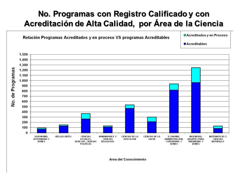 No. Programas con Registro Calificado y con Acreditación de Alta Calidad, por Área de la Ciencia