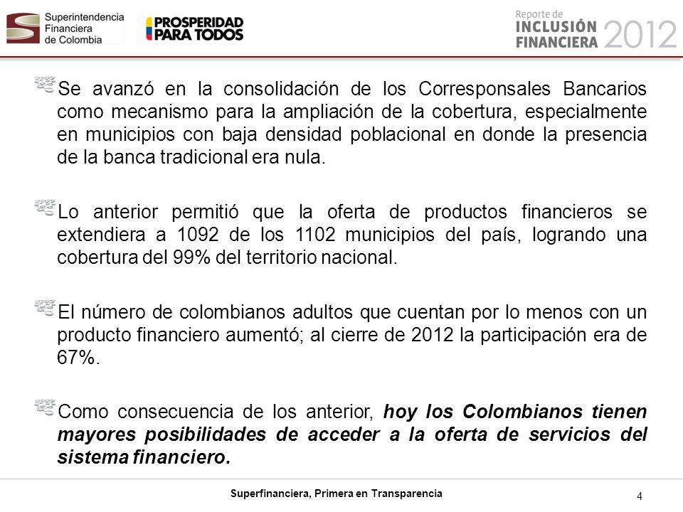 Se avanzó en la consolidación de los Corresponsales Bancarios como mecanismo para la ampliación de la cobertura, especialmente en municipios con baja densidad poblacional en donde la presencia de la banca tradicional era nula.