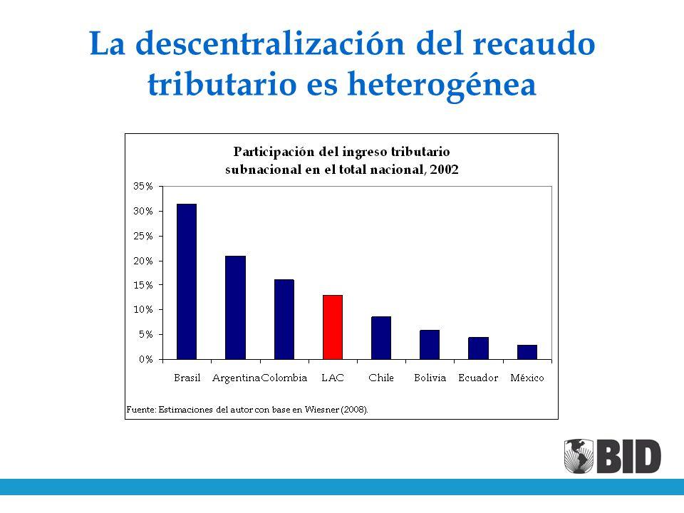 La descentralización del recaudo tributario es heterogénea