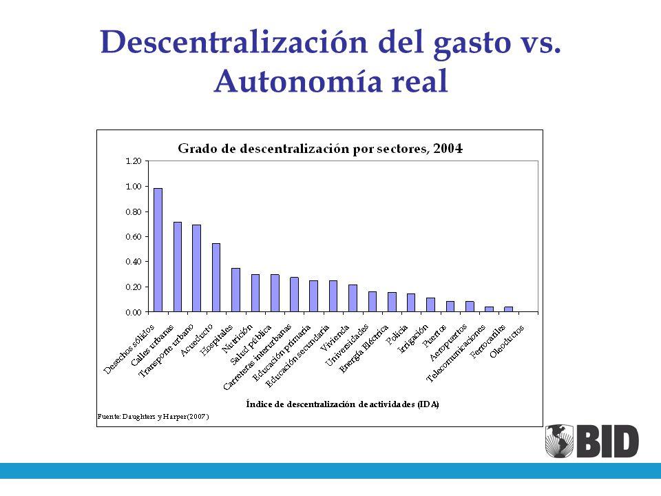 Descentralización del gasto vs. Autonomía real