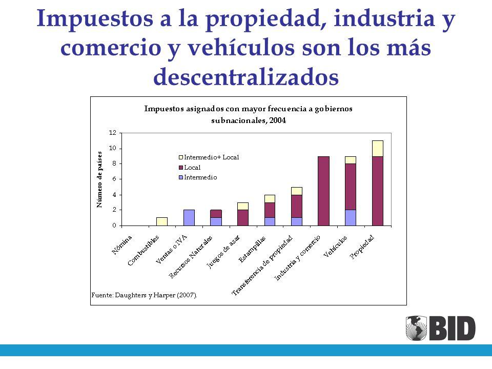 Impuestos a la propiedad, industria y comercio y vehículos son los más descentralizados