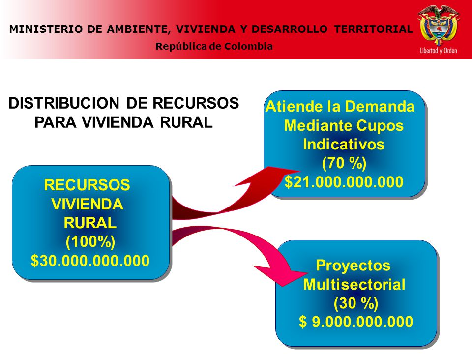 MINISTERIO DE AMBIENTE, VIVIENDA Y DESARROLLO TERRITORIAL República de Colombia 697 MEJORAMIENTOS o 372 VIVIENDAS NUEVAS 464 EN PROMEDIO 697 MEJORAMIENTOS o 372 VIVIENDAS NUEVAS 464 EN PROMEDIO DISTRIBUCION PARA ANTIOQUIA 8.81% RECURSOS IMPACTO CUPO INDICATIVO $1.850.504.869,46 CUPO INDICATIVO $1.850.504.869,46
