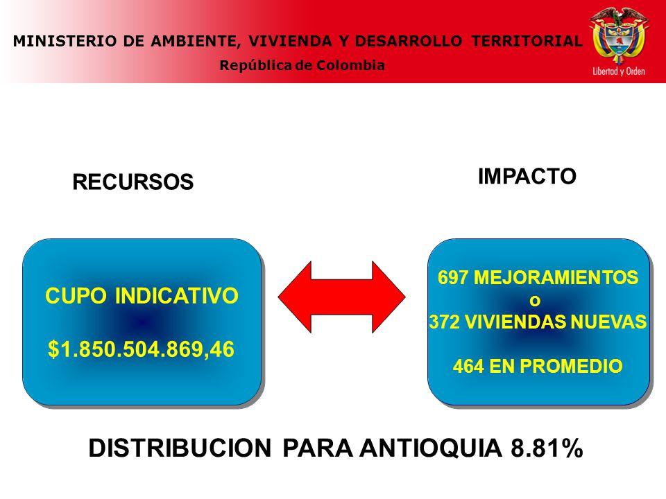 MINISTERIO DE AMBIENTE, VIVIENDA Y DESARROLLO TERRITORIAL República de Colombia 697 MEJORAMIENTOS o 372 VIVIENDAS NUEVAS 464 EN PROMEDIO 697 MEJORAMIE