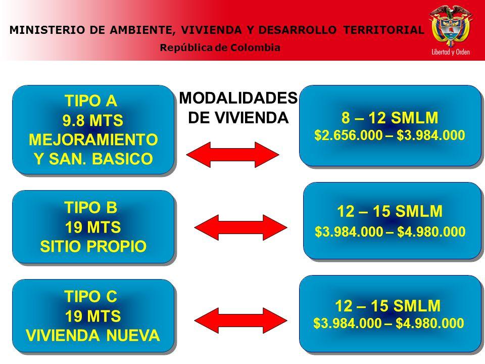 MINISTERIO DE AMBIENTE, VIVIENDA Y DESARROLLO TERRITORIAL República de Colombia 8 – 12 SMLM $2.656.000 – $3.984.000 8 – 12 SMLM $2.656.000 – $3.984.000 MODALIDADES DE VIVIENDA TIPO A 9.8 MTS MEJORAMIENTO Y SAN.