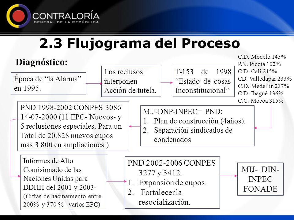 2.3 Flujograma del Proceso Diagnóstico: Época de la Alarma en 1995. Los reclusos interponen Acción de tutela. T-153 de 1998 Estado de cosas Inconstitu