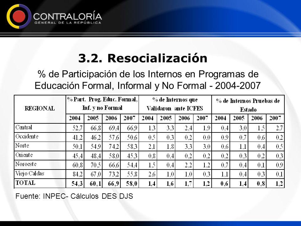 % de Participación de los Internos en Programas de Educación Formal, Informal y No Formal - 2004-2007 3.2. Resocialización Fuente: INPEC- Cálculos DES