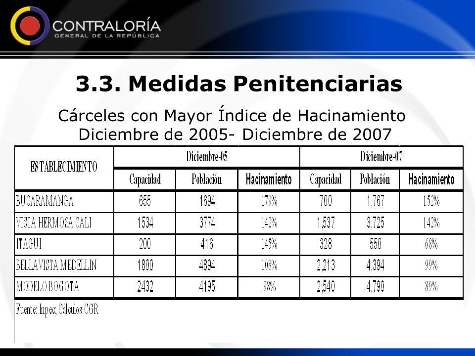 3.3. Medidas Penitenciarias Cárceles con Mayor Índice de Hacinamiento Diciembre de 2005- Diciembre de 2007