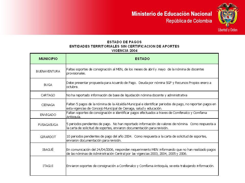 Ministerio de Educación Nacional República de Colombia INFORMACIÓN QUE DEBEN REPORTAR LAS CAJAS DE COMPENSACIÓN En los reportes que remitan al Ministerio – Grupo ley 21- Tesorería, deberán discriminar y detallar la siguiente información: - Nombre de cada una de las entidades que por su conducto hacen el aporte.