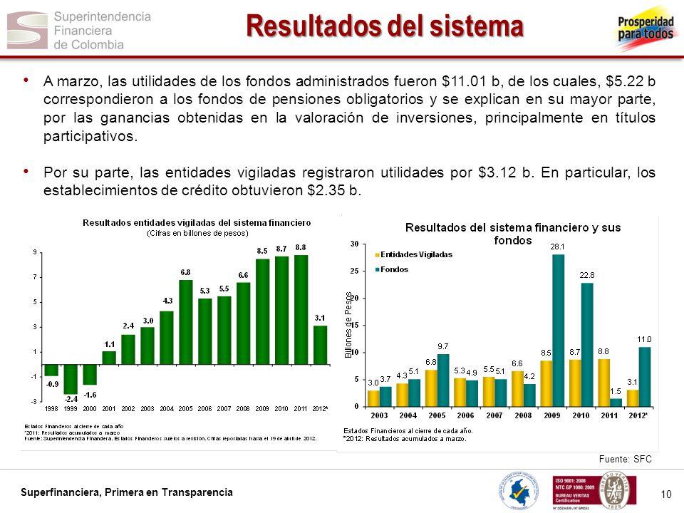 Superfinanciera, Primera en Transparencia 10 Resultados del sistema A marzo, las utilidades de los fondos administrados fueron $11.01 b, de los cuales