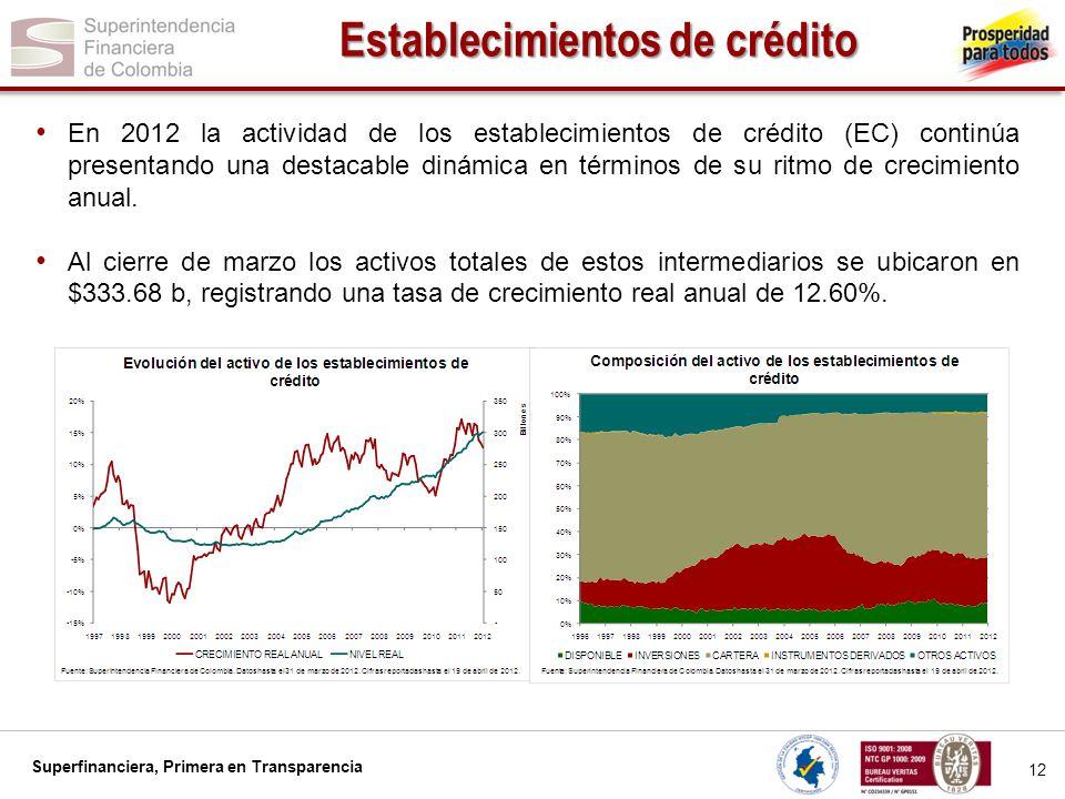 Superfinanciera, Primera en Transparencia 12 Establecimientos de crédito En 2012 la actividad de los establecimientos de crédito (EC) continúa present