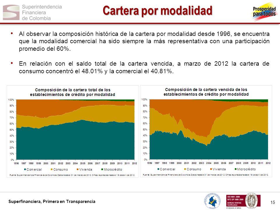 Superfinanciera, Primera en Transparencia 15 Cartera por modalidad Al observar la composición histórica de la cartera por modalidad desde 1996, se enc