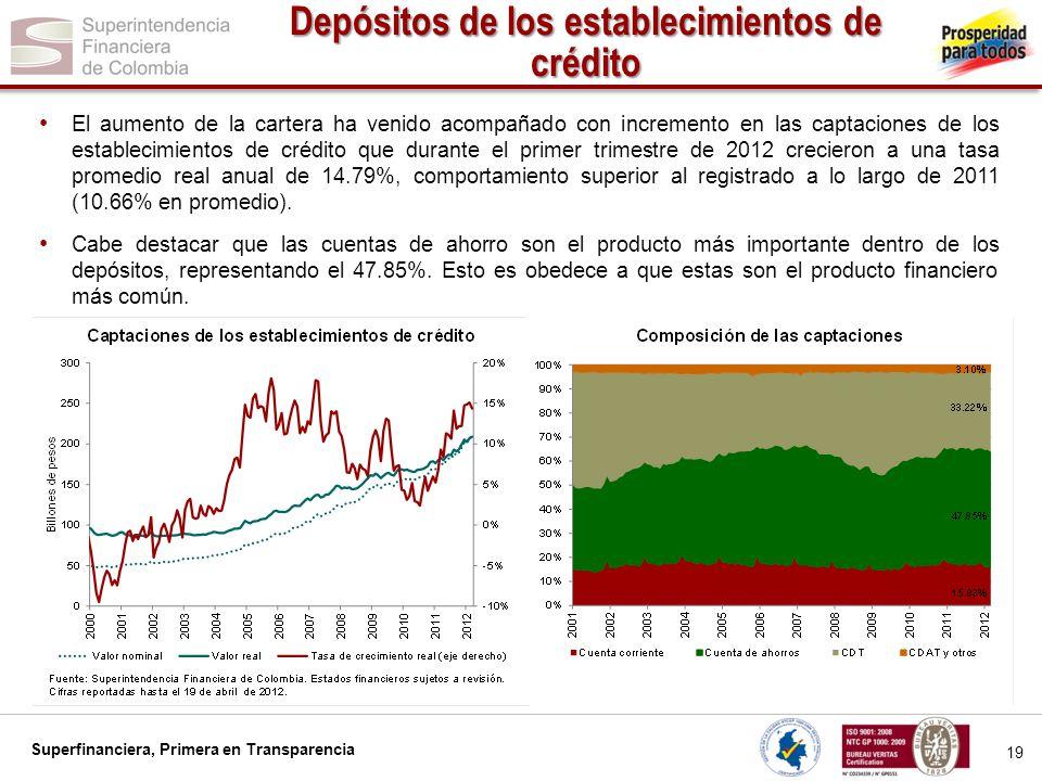 Superfinanciera, Primera en Transparencia 19 Depósitos de los establecimientos de crédito El aumento de la cartera ha venido acompañado con incremento