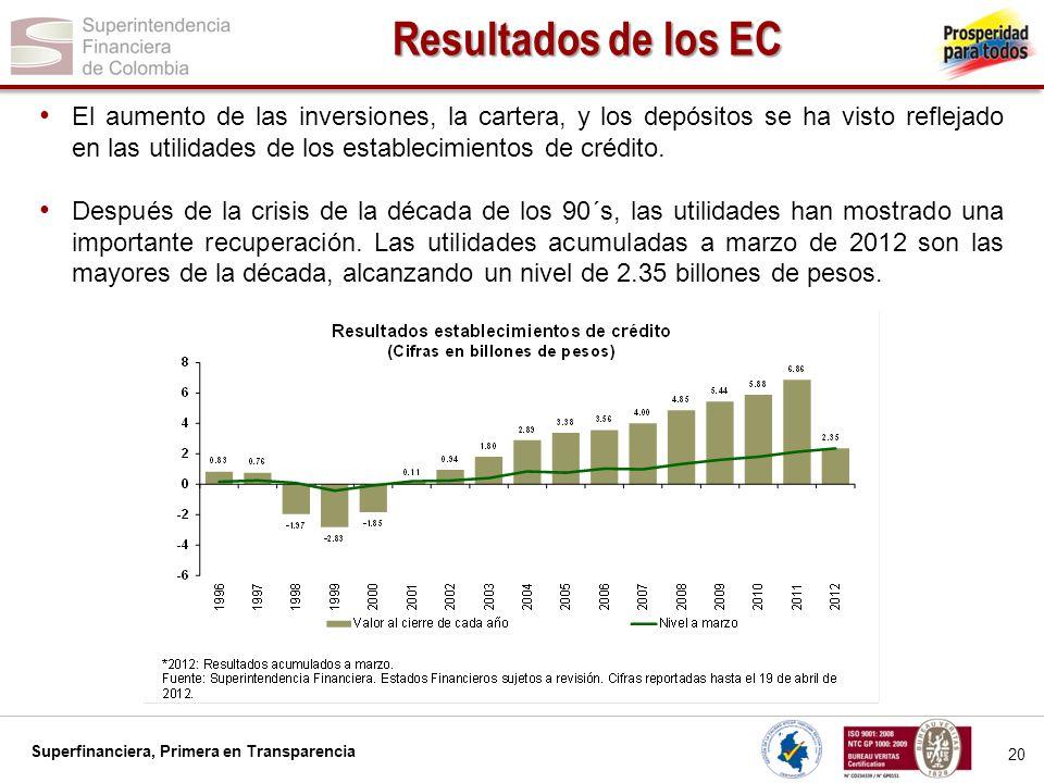 Superfinanciera, Primera en Transparencia 20 Resultados de los EC El aumento de las inversiones, la cartera, y los depósitos se ha visto reflejado en