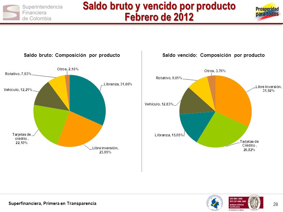 Superfinanciera, Primera en Transparencia 28 Saldo bruto y vencido por producto Febrero de 2012 Saldo bruto: Composición por producto Saldo vencido: C