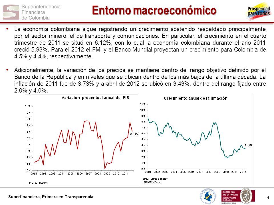 Superfinanciera, Primera en Transparencia 5 Entorno macroeconómico En 2012 el petróleo y la minería han impulsado las exportaciones y la inversión extranjera directa, principalmente.
