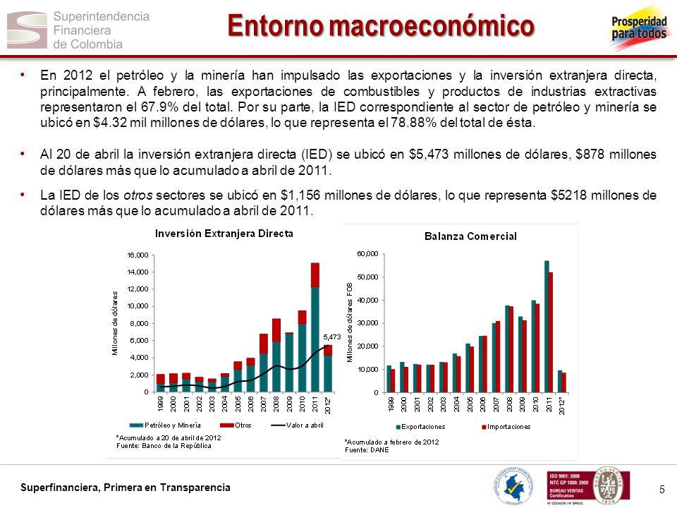 Superfinanciera, Primera en Transparencia 6 Entorno macroeconómico El desempleo se encuentra en niveles históricamente bajos.