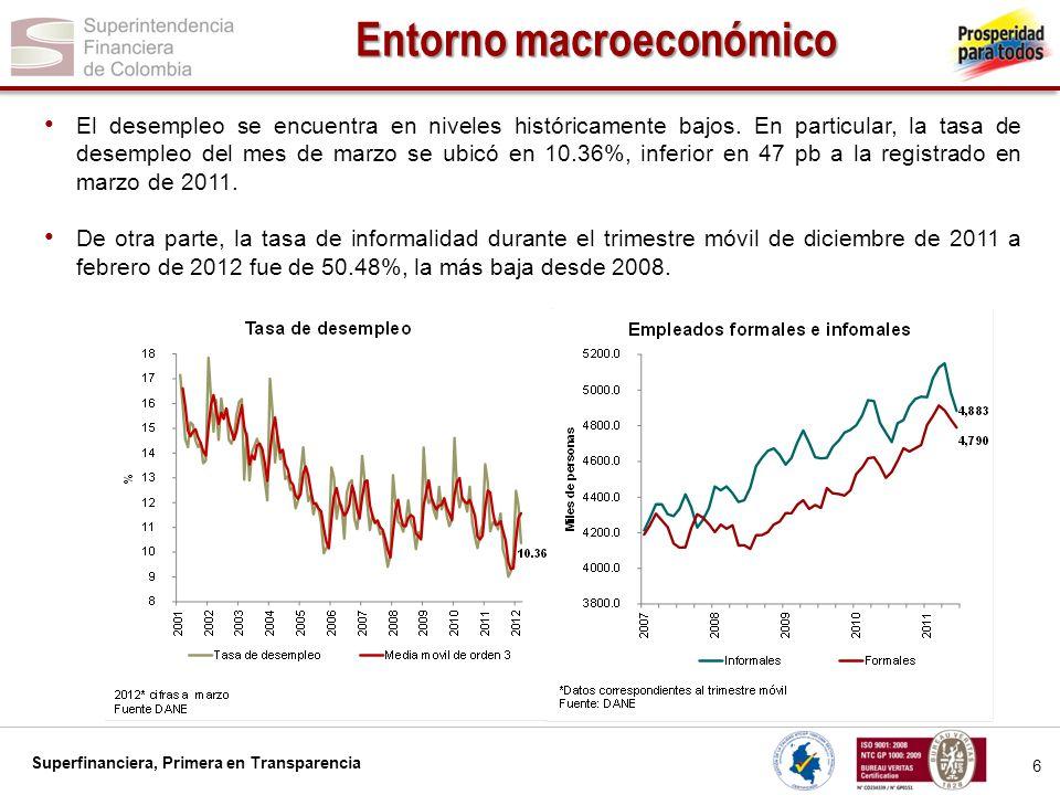 Superfinanciera, Primera en Transparencia 6 Entorno macroeconómico El desempleo se encuentra en niveles históricamente bajos. En particular, la tasa d