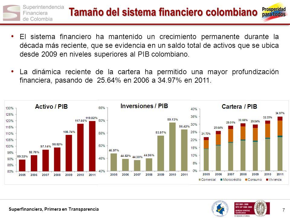 Superfinanciera, Primera en Transparencia 8 Aumento de recursos administrados En el año más reciente la expansión en el tamaño del sistema financiero confirma el mayor nivel de recursos movilizados a través de los distintos sectores.