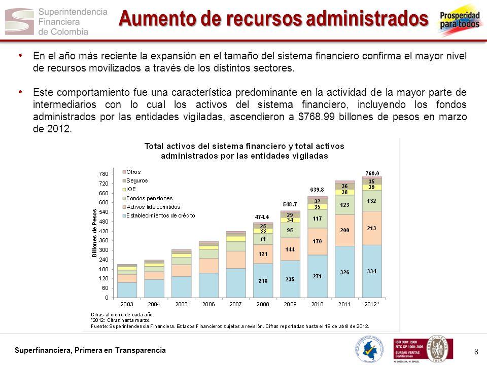 Superfinanciera, Primera en Transparencia 9 Composición del Activo Frente a marzo de 2011, los activos aumentaron 102.47 b, crecimiento que obedece en 50.13% a las entidades vigiladas y el saldo restante a los fondos administrados.