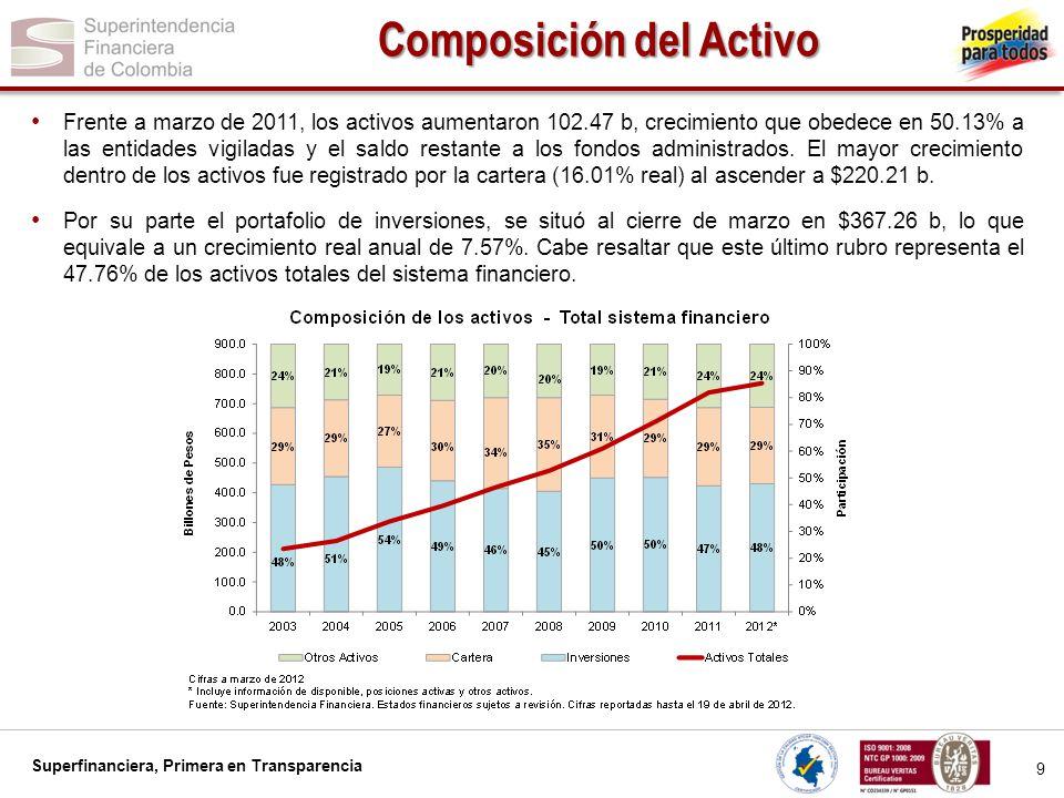 Superfinanciera, Primera en Transparencia 20 Resultados de los EC El aumento de las inversiones, la cartera, y los depósitos se ha visto reflejado en las utilidades de los establecimientos de crédito.