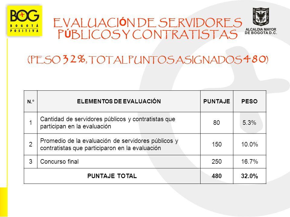 EVALUACI Ó N DE SERVIDORES P Ú BLICOS Y CONTRATISTAS (PESO 32%, TOTAL PUNTOS ASIGNADOS 480 ) N.º ELEMENTOS DE EVALUACIÓNPUNTAJEPESO 1 Cantidad de serv