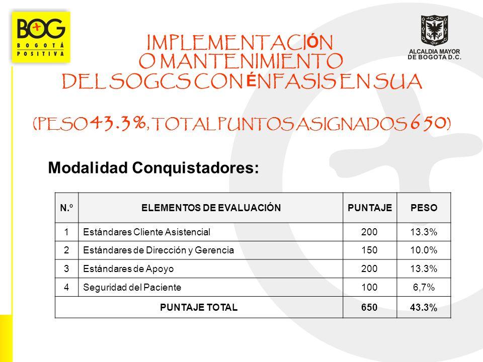 IMPLEMENTACI Ó N O MANTENIMIENTO DEL SOGCS CON É NFASIS EN SUA (PESO 43.3%, TOTAL PUNTOS ASIGNADOS 650 ) Modalidad Conquistadores: N.ºELEMENTOS DE EVA